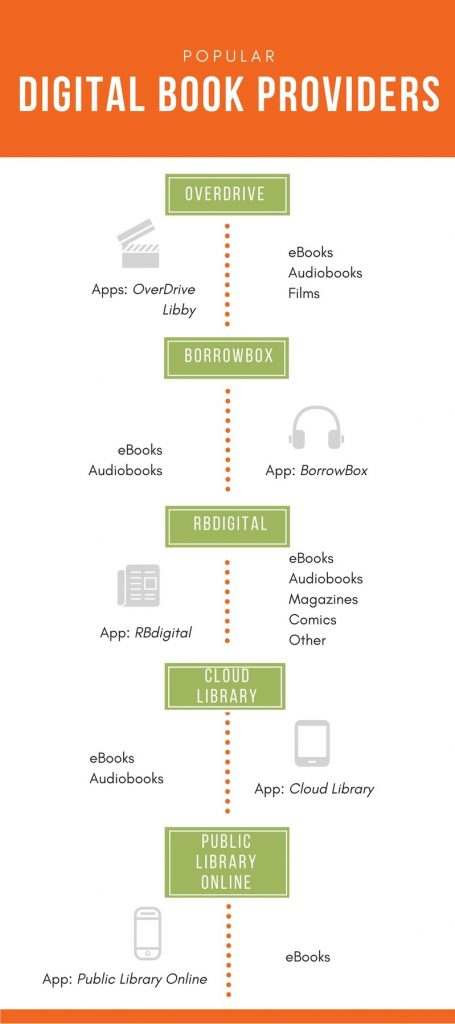 Common platforms to borrow eBooks from your library